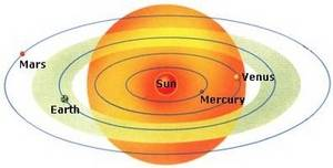 Free Clipart Picture of the Sun with Planets Revolving Around It