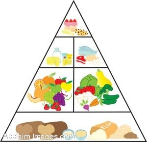 Food Pyramid For Kids Clipart Food Pyramid